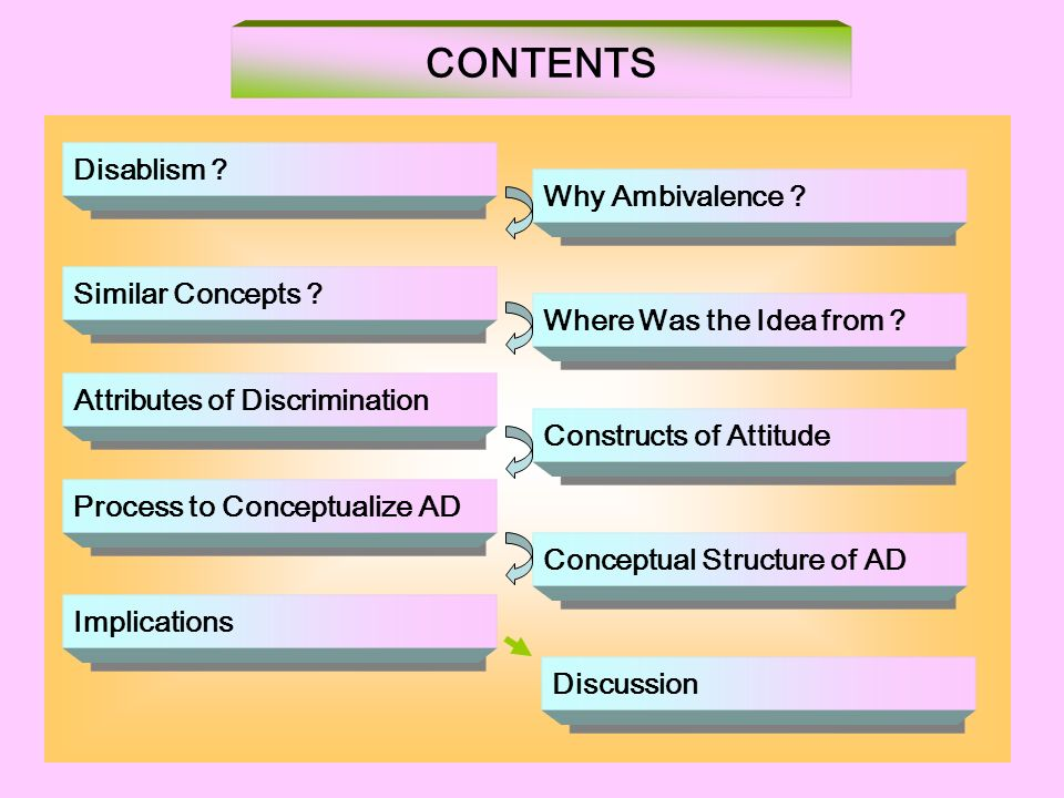 Disablism ? Similar Concepts ? Attributes of Discrimination Process to Conceptualize AD Implications CONTENTS Why Ambivalence ? Where Was the Idea fro