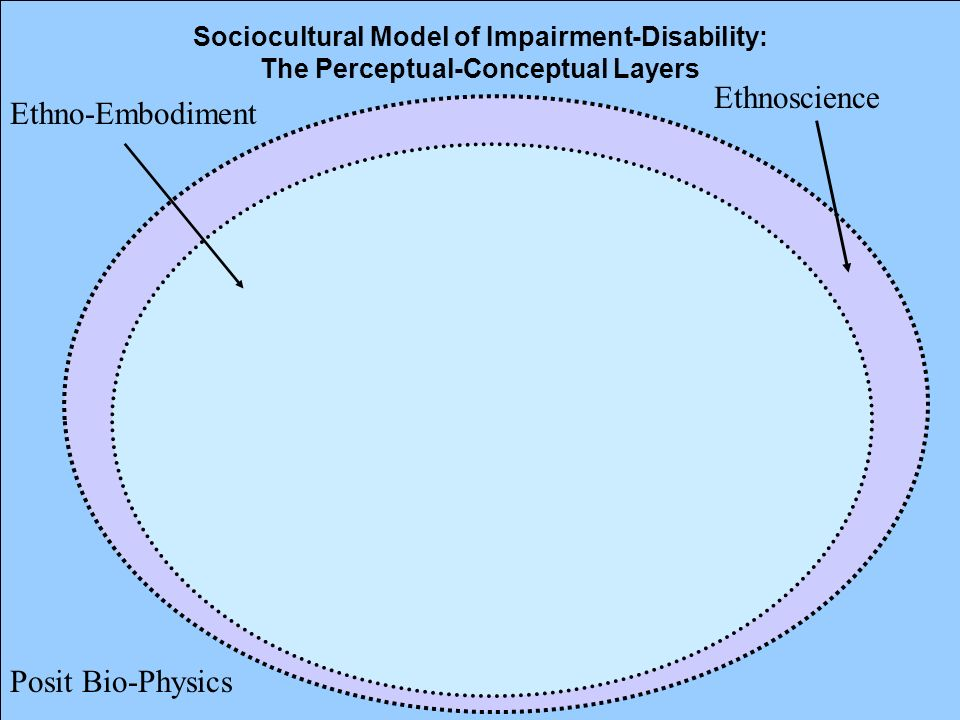 17 Sociocultural Model of Impairment-Disability: The Perceptual-Conceptual Layers Ethnoscience Posit Bio-Physics Ethno-Embodiment
