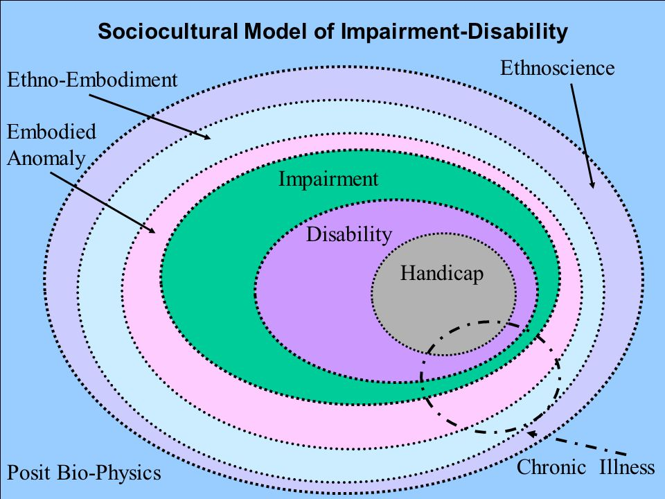 22 Sociocultural Model of Impairment-Disability Impairment Ethnoscience Ethno-Embodiment Impairment Disability Handicap Chronic Illness Posit Bio-Phys