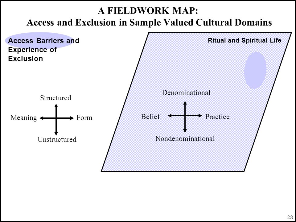 28 A FIELDWORK MAP: Access and Exclusion in Sample Valued Cultural Domains Ritual and Spiritual Life Access Barriers and Experience of Exclusion Belie