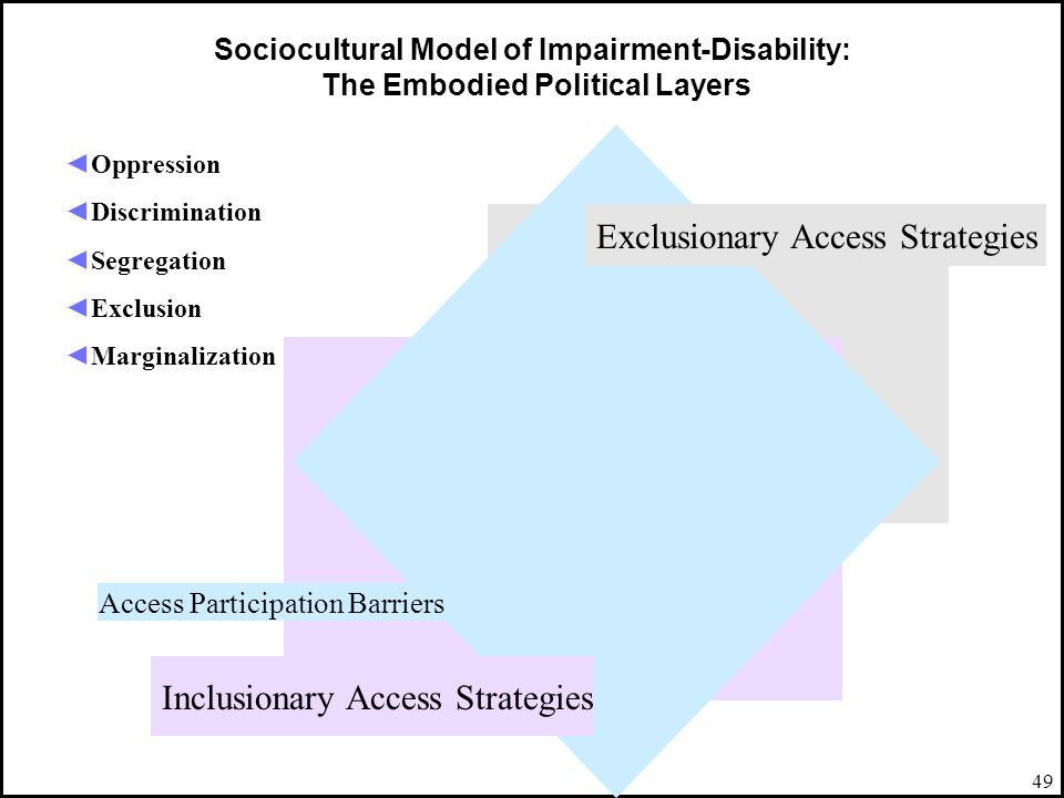 49 Sociocultural Model of Impairment-Disability: The Embodied Political Layers Oppression Discrimination Segregation Exclusion Marginalization Inclusi