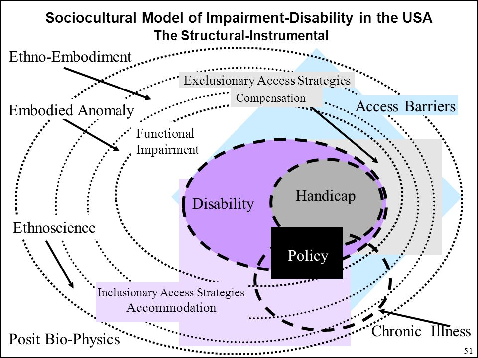 51 Sociocultural Model of Impairment-Disability in the USA The Structural-Instrumental Ethno-Embodiment Disability Handicap Chronic Illness Posit Bio-