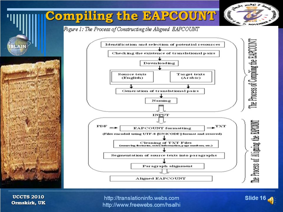 Slide 15http://translationinfo.webs.com http://www.freewebs.com/hsalhi The EAPCOUNT The English-Arabic Parallel Corpus Of United Nations Texts The Eng