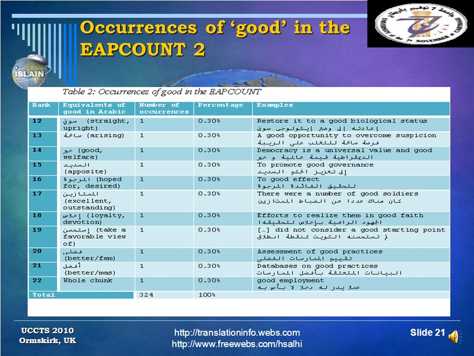 Occurrences of good in the EAPCOUNT 1 http://translationinfo.webs.com http://www.freewebs.com/hsalhi Slide 20 UCCTS 2010 Ormskirk, UK