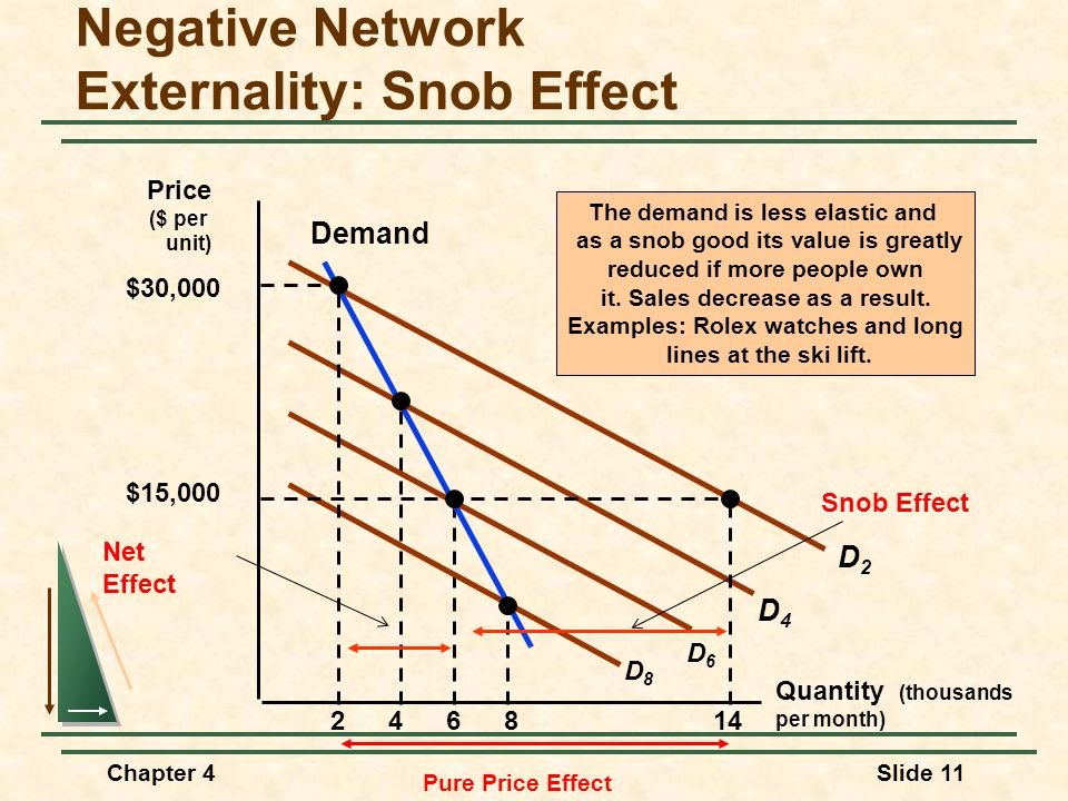 Chapter 4Slide 11 Negative Network Externality: Snob Effect Quantity (thousands per month) 2468 The demand is less elastic and as a snob good its valu