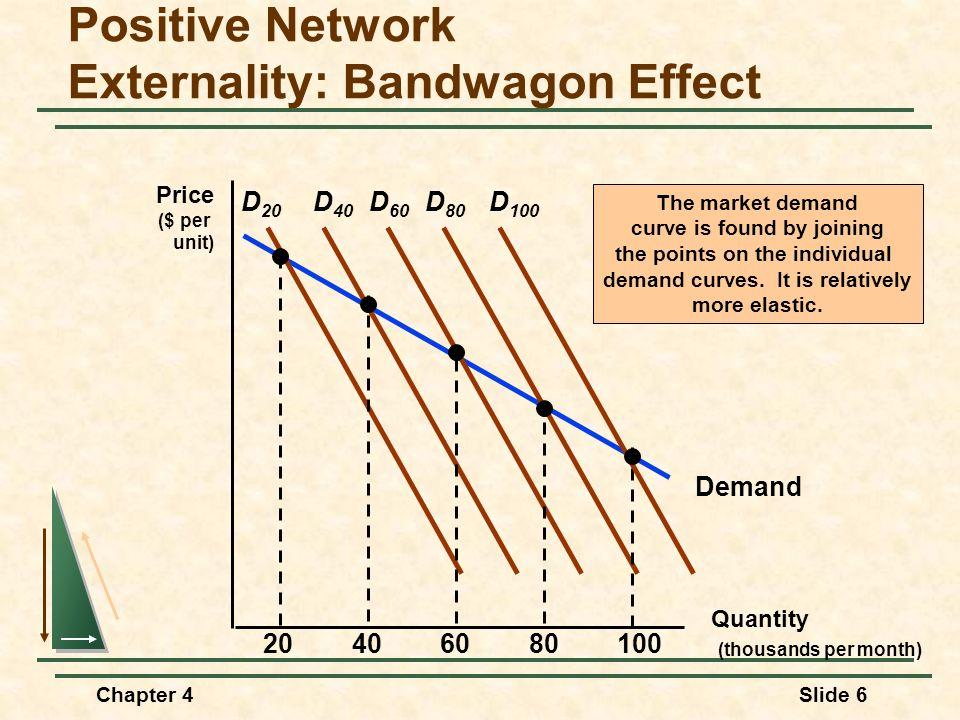 Chapter 4Slide 6 Demand Positive Network Externality: Bandwagon Effect Quantity (thousands per month) Price ($ per unit) D 20 20406080100 D 40 D 60 D