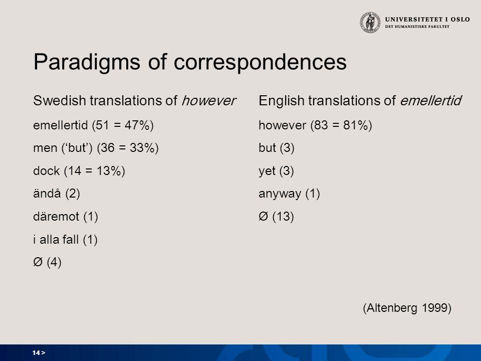14 > Paradigms of correspondences Swedish translations of however emellertid (51 = 47%) men (but) (36 = 33%) dock (14 = 13%) ändå (2) däremot (1) i al
