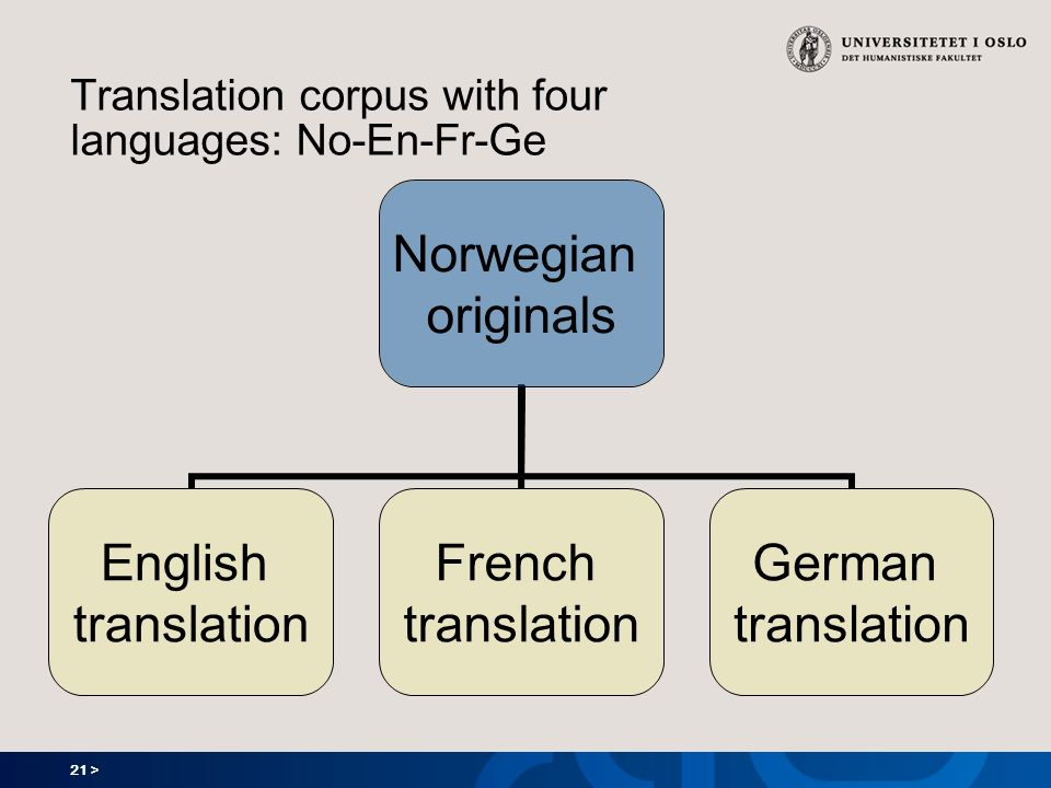 21 > Translation corpus with four languages: No-En-Fr-Ge Norwegian originals English translation French translation German translation