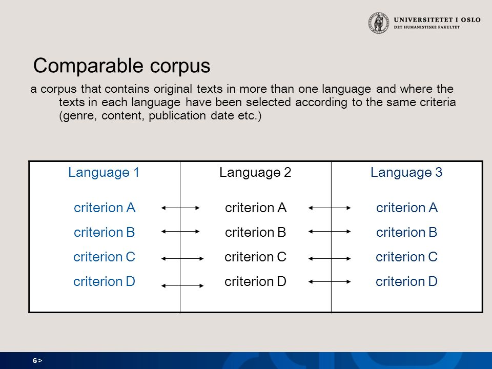 6 > Comparable corpus a corpus that contains original texts in more than one language and where the texts in each language have been selected according to the same criteria (genre, content, publication date etc.) Language 1 criterion A criterion B criterion C criterion D Language 2 criterion A criterion B criterion C criterion D Language 3 criterion A criterion B criterion C criterion D