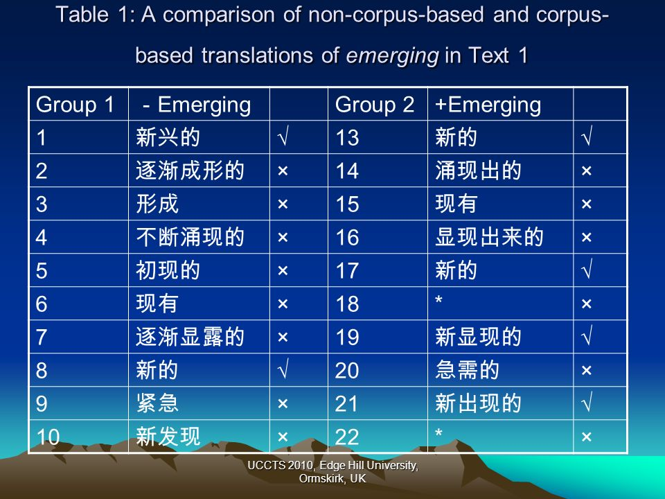 UCCTS 2010, Edge Hill University, Ormskirk, UK Table 1: A comparison of non-corpus-based and corpus- based translations of emerging in Text 1 Group 1