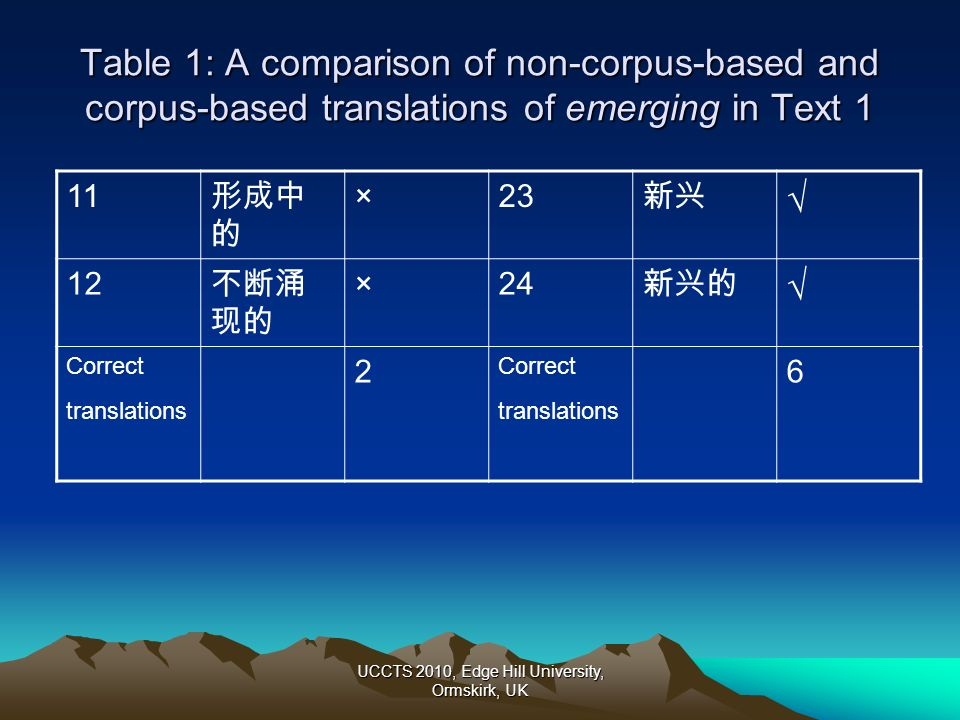 UCCTS 2010, Edge Hill University, Ormskirk, UK Table 1: A comparison of non-corpus-based and corpus-based translations of emerging in Text 1 11 ×23 12