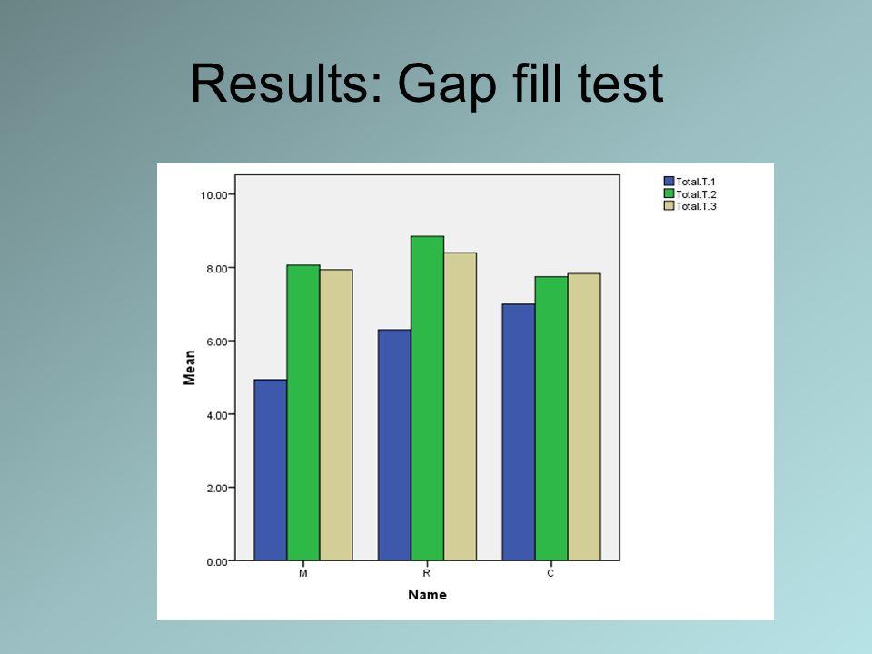 Results: Gap fill test