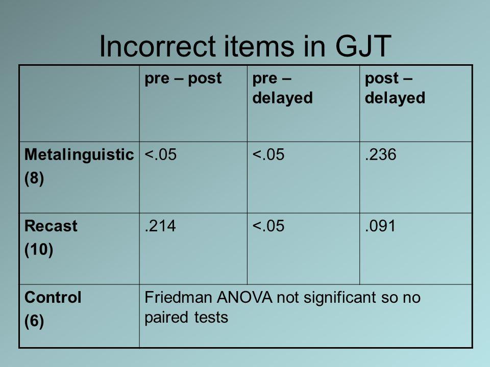 Incorrect items in GJT pre – postpre – delayed post – delayed Metalinguistic (8) <.05.236 Recast (10).214<.05.091 Control (6) Friedman ANOVA not signi