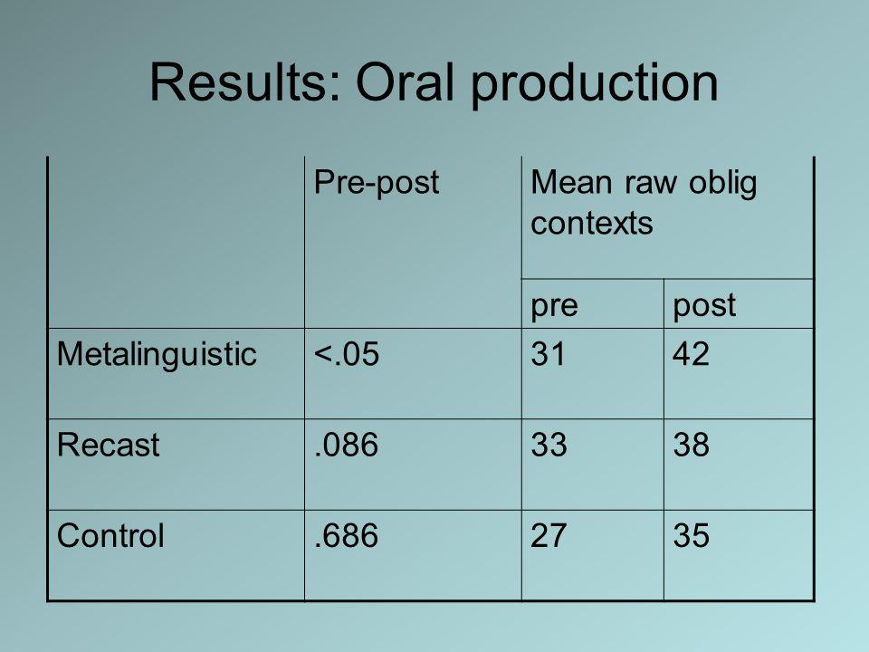 Results: Oral production Pre-postMean raw oblig contexts prepost Metalinguistic<.053142 Recast.0863338 Control.6862735