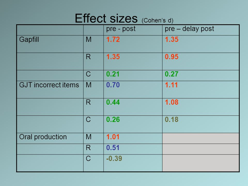 Effect sizes (Cohens d) pre - postpre – delay post GapfillM1.721.35 R 0.95 C0.210.27 GJT incorrect itemsM0.701.11 R0.441.08 C0.260.18 Oral productionM