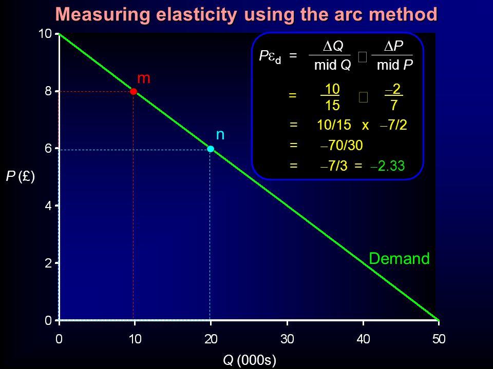 P (£) Q (000s) m n Q P mid Q mid P P d = 10 2 15 7 = = 10/15 x 7/2 = 70/30 = 7/3 = 2.33 Demand Measuring elasticity using the arc method