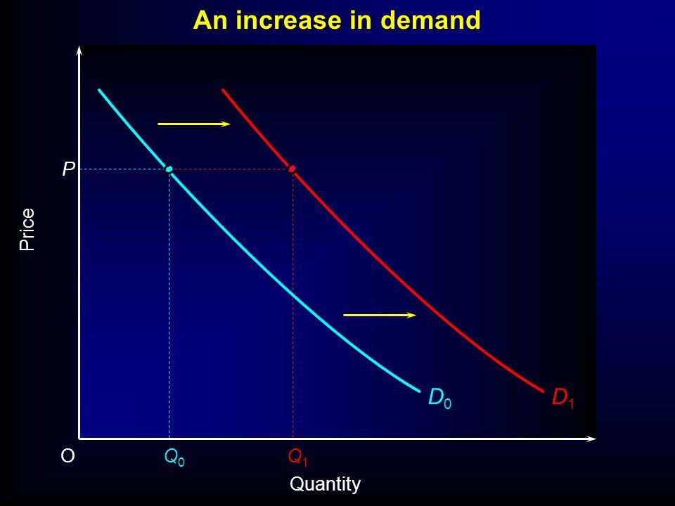 ELASTICITY Measurement of elasticity: arc elasticityMeasurement of elasticity: arc elasticity –the formula for price elasticity of demand: Q/Q ÷ P/P –using the average or mid-point method