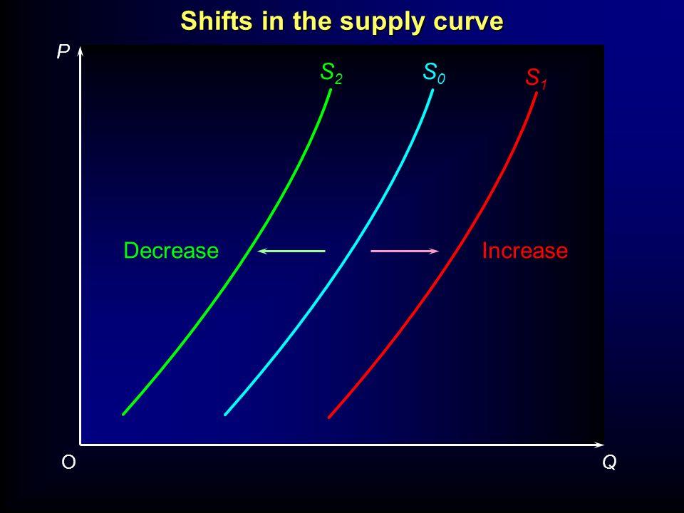 Quantity (tonnes: 000s) Price (pence per kg) E D C B A a b c d e Supply Demand The determination of market equilibrium (potatoes: monthly)