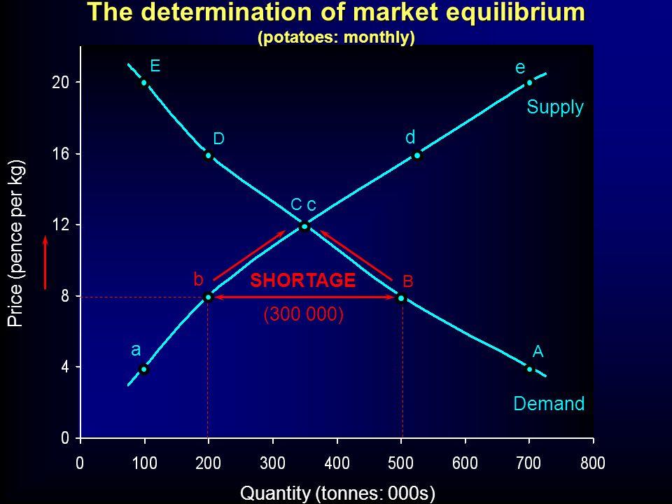 Quantity (tonnes: 000s) Price (pence per kg) E D C B A a b c d e SURPLUS (330 000) Supply Demand The determination of market equilibrium (potatoes: monthly)