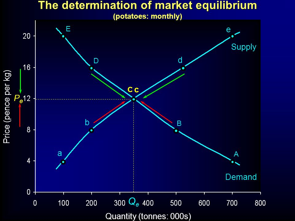 P Q O Pe1Pe1 Pe2Pe2 Qe1Qe1 Qe2Qe2 S g h i D1D1 D2D2 Effect of a shift in the demand curve