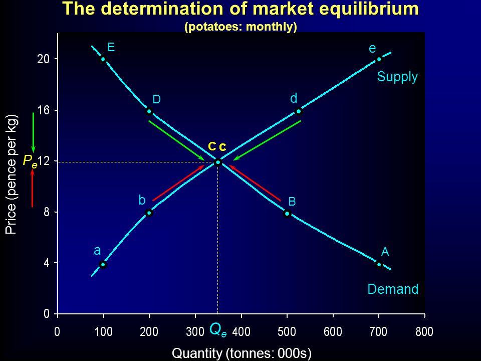 Quantity (tonnes: 000s) Price (pence per kg) E D C B A a b c d e QeQe PePe Supply Demand The determination of market equilibrium (potatoes: monthly)