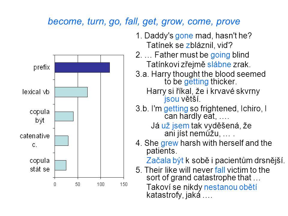 become, turn, go, fall, get, grow, come, prove 1. Daddy's gone mad, hasn't he? Tatínek se zbláznil, viď? 2. … Father must be going blind Tatínkovi zře