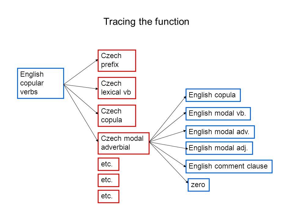 Tracing the function English copular verbs Czech prefix Czech modal adverbial Czech lexical vb Czech copula etc. English copula English modal vb. Engl