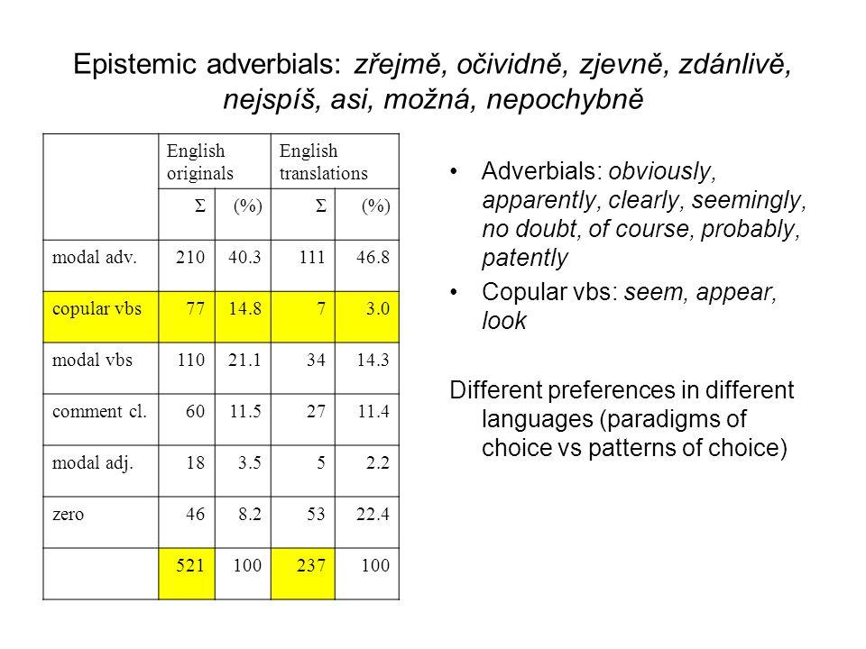 Epistemic adverbials: zřejmě, očividně, zjevně, zdánlivě, nejspíš, asi, možná, nepochybně English originals English translations Σ(%)Σ modal adv.21040
