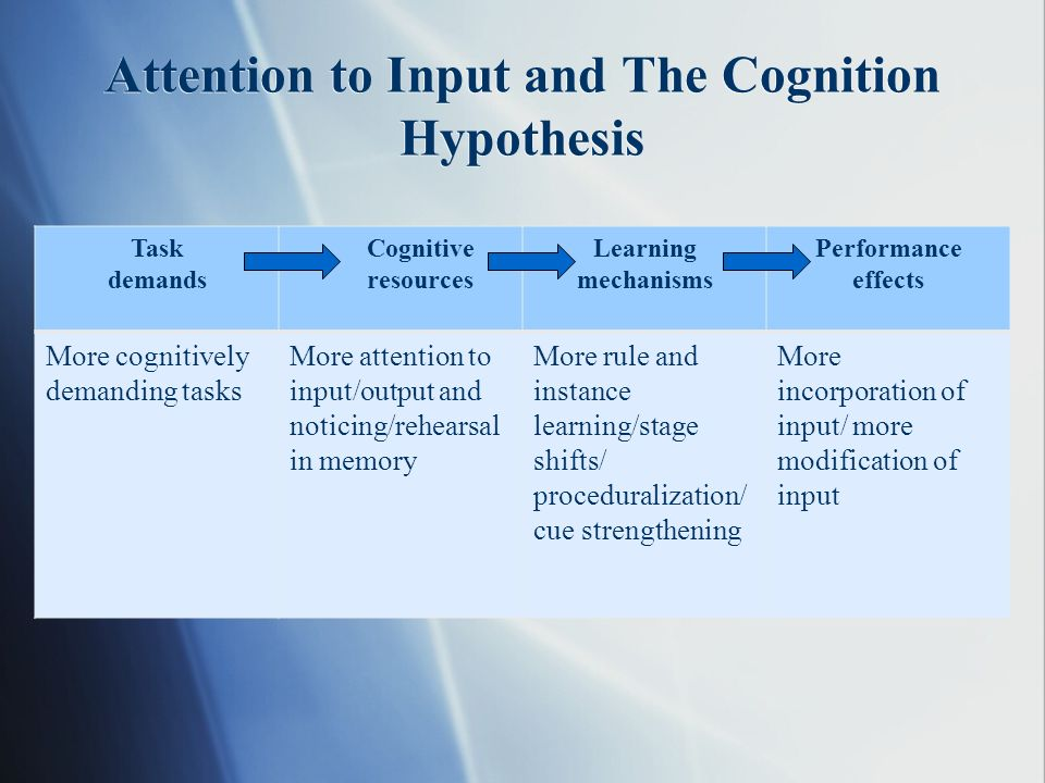 Attention to Input and The Cognition Hypothesis Task demands Cognitive resources Learning mechanisms Performance effects More cognitively demanding tasks More attention to input/output and noticing/rehearsal in memory More rule and instance learning/stage shifts/ proceduralization/ cue strengthening More incorporation of input/ more modification of input