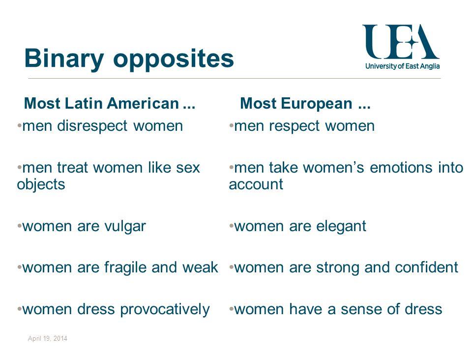 Binary opposites Most Latin American... men disrespect women men treat women like sex objects women are vulgar women are fragile and weak women dress