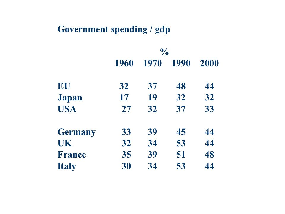 Government spending / gdp % 1960197019902000 EU 32 37 48 44 Japan 17 19 32 32 USA 27 32 37 33 Germany 33 39 45 44 UK 32 34 53 44 France 35 39 51 48 Italy 30 34 53 44