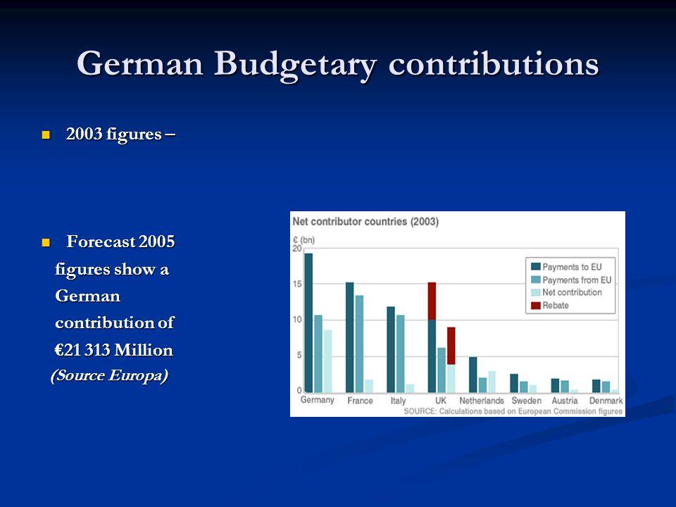 German Budgetary contributions 2003 figures – 2003 figures – Forecast 2005 Forecast 2005 figures show a figures show a German German contribution of c