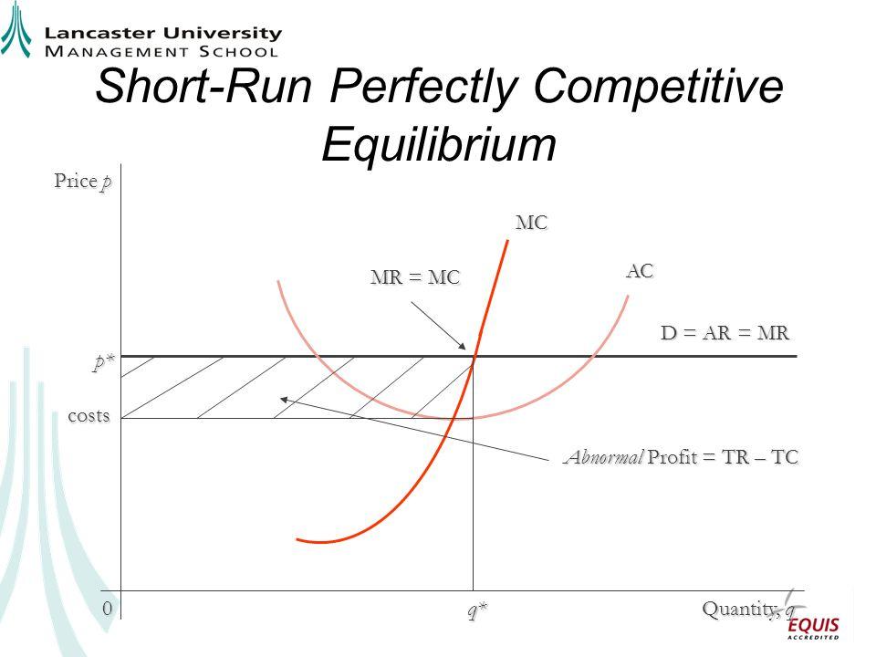 Short-Run Perfectly Competitive Equilibrium Price p Quantity, q 0 AC D = AR = MR p* MC MR = MC q* costs Abnormal Profit = TR – TC