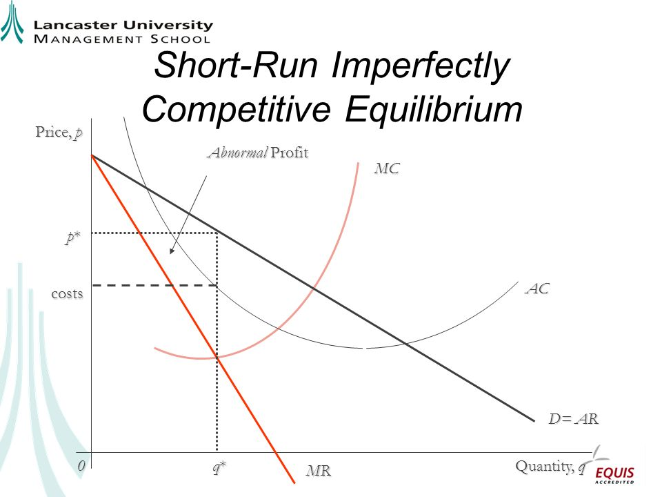 Long-Run Imperfectly Competitive Equilibrium Price, p Quantity, q 0 D= AR MR LRAC p1 q1q1q1q1 Normal Profit E MC