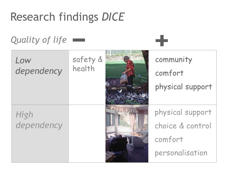 safety & health community comfort physical support choice & control comfort personalisation Quality of life High dependency Low dependency Research fi