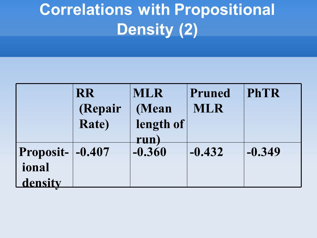 Correlations with Propositional Density (2) -0.349-0.432-0.360-0.407Proposit- ional density PhTRPruned MLR MLR (Mean length of run) RR (Repair Rate)