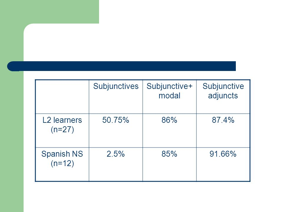 SubjunctivesSubjunctive+ modal Subjunctive adjuncts L2 learners (n=27) 50.75%86%87.4% Spanish NS (n=12) 2.5%85%91.66%