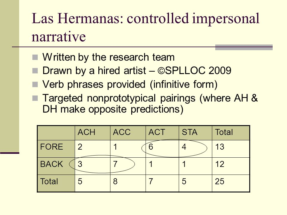 Las Hermanas: controlled impersonal narrative Written by the research team Drawn by a hired artist – © SPLLOC 2009 Verb phrases provided (infinitive form) Targeted nonprototypical pairings (where AH & DH make opposite predictions) ACHACCACTSTATotal FORE216413 BACK371112 Total587525