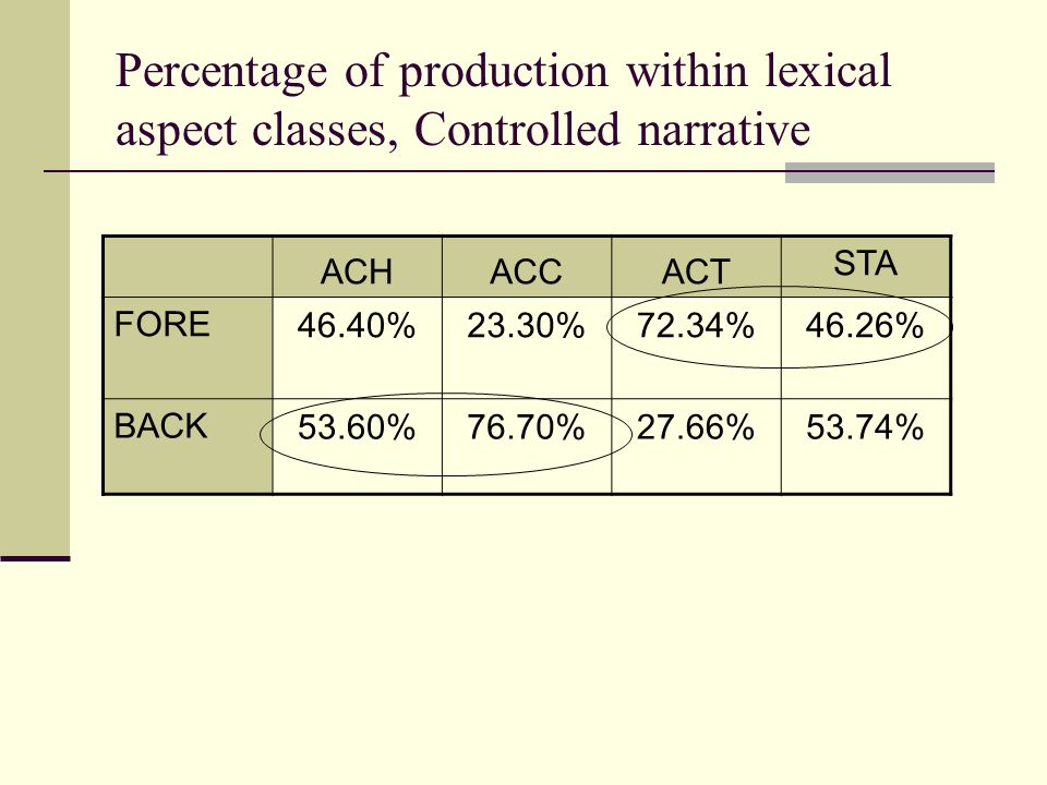 Percentage of production within lexical aspect classes, Controlled narrative ACHACCACT STA FORE46.40%23.30%72.34%46.26% BACK53.60%76.70%27.66%53.74%