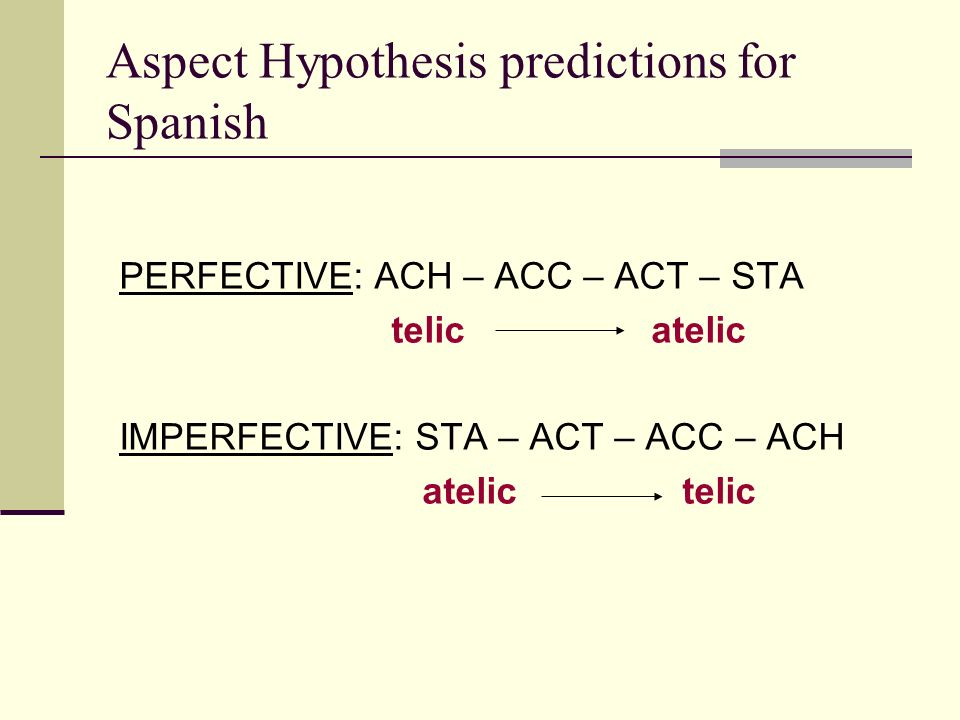 Aspect Hypothesis predictions for Spanish PERFECTIVE: ACH – ACC – ACT – STA telic atelic IMPERFECTIVE: STA – ACT – ACC – ACH atelic telic