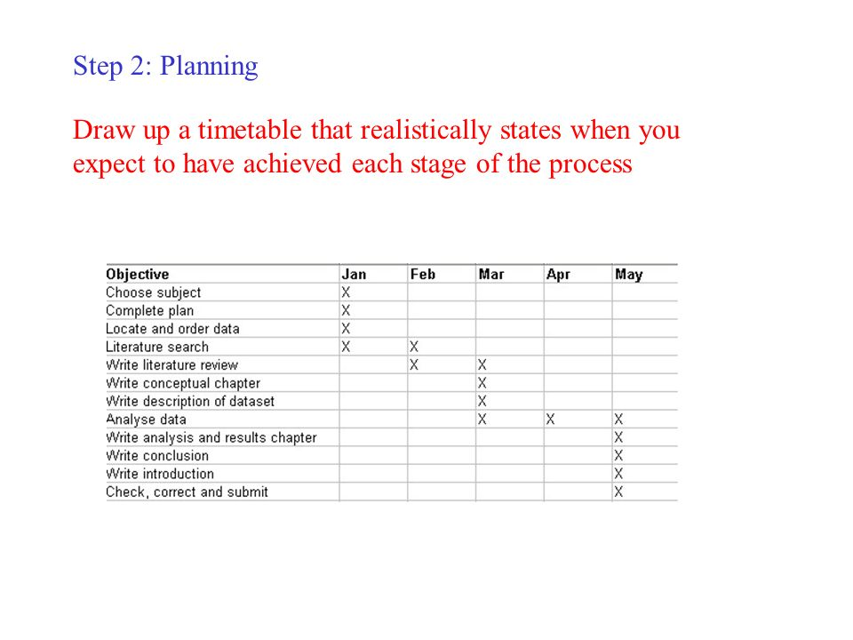 Step 2: Planning Draw up a timetable that realistically states when you expect to have achieved each stage of the process