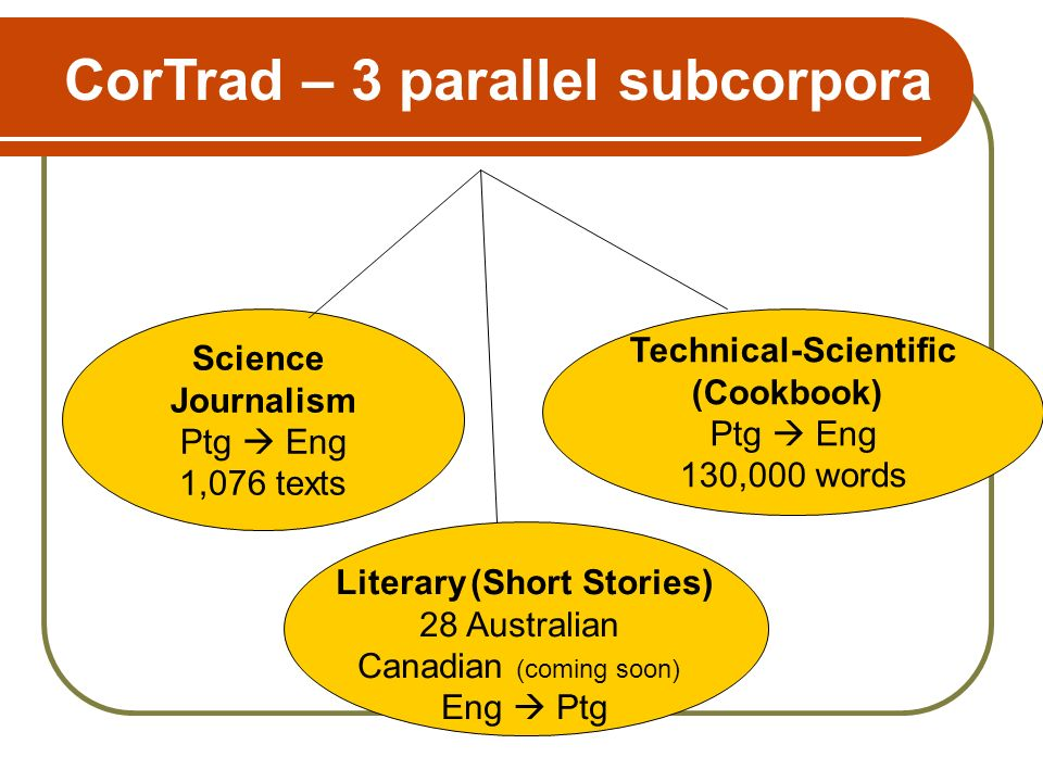 Science Journalism Ptg Eng 1,076 texts Technical-Scientific (Cookbook) Ptg Eng 130,000 words Literary (Short Stories) 28 Australian Canadian (coming soon) Eng Ptg CorTrad – 3 parallel subcorpora