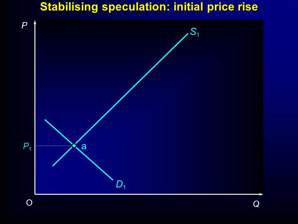 Stabilising speculation: initial price rise P1P1 P Q O S1S1 D1D1 a