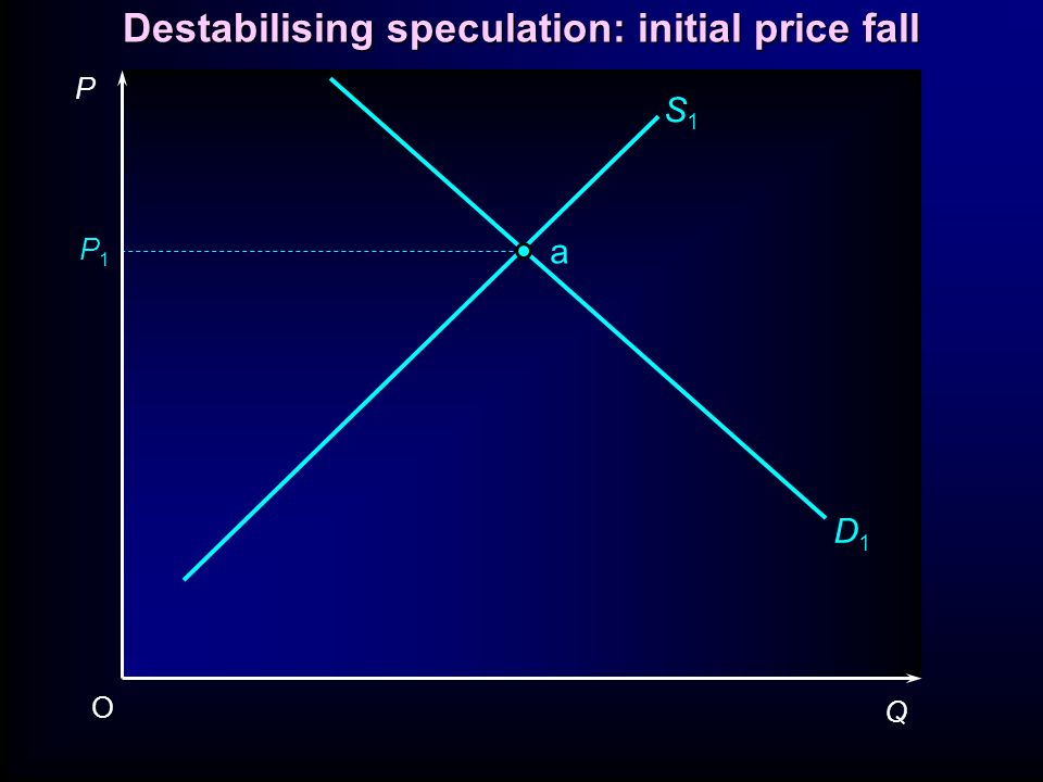 Destabilising speculation: initial price fall P1P1 P Q O S1S1 D1D1 a