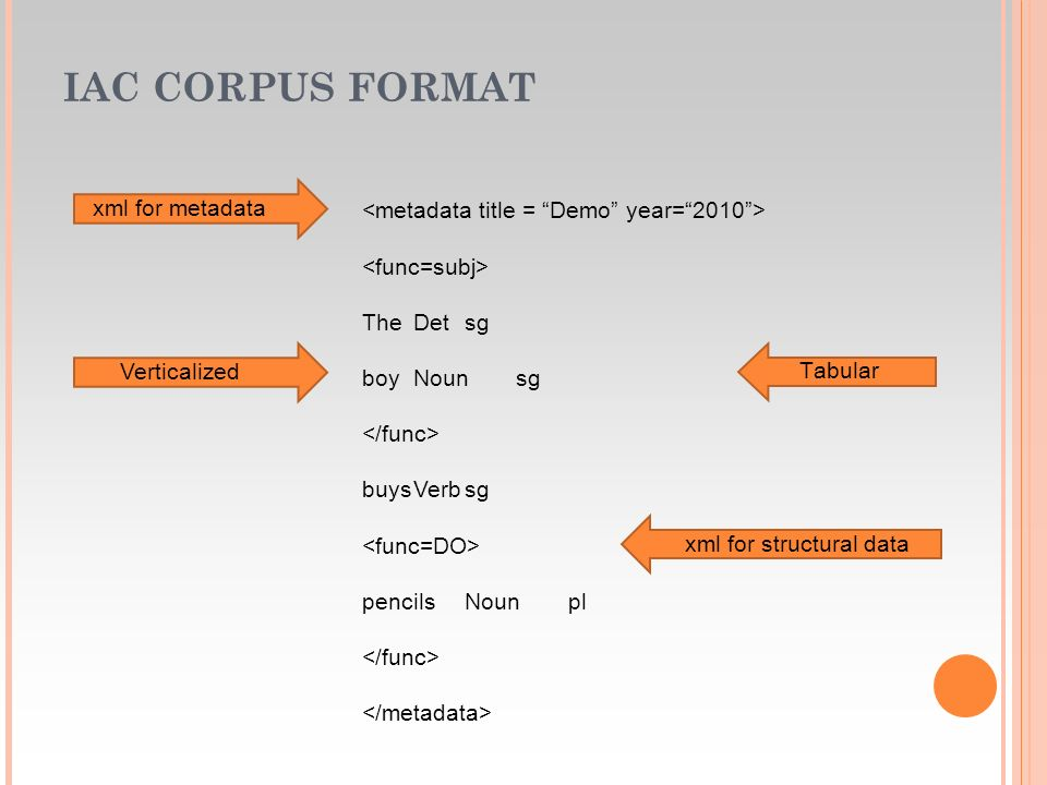 IAC CORPORA: INSERTING A CORPUS INTO IAC Upload the corpus (txt file) at the server Searching interface design through a graphical tool (included in IAC) according to the corpus type and the linguistic annotation added