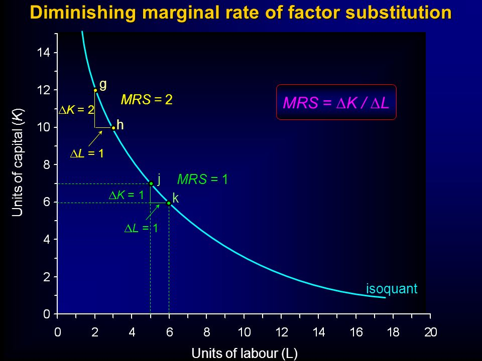 Units of capital (K) Units of labour (L) g h j k K = 2 L = 1 K = 1 L = 1 Diminishing marginal rate of factor substitution isoquant MRS = 2 MRS = 1 MRS