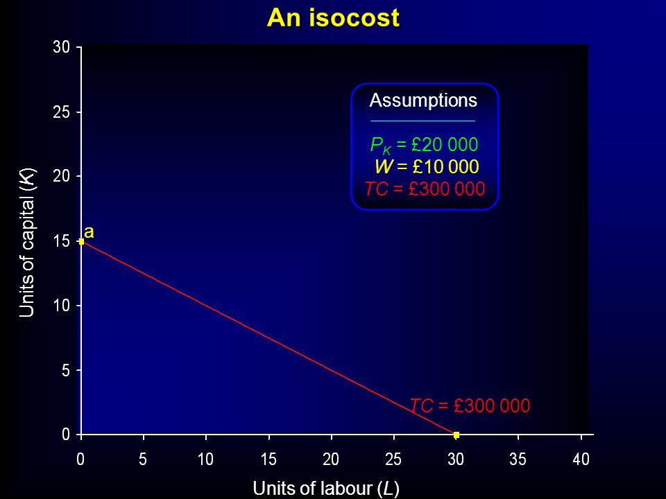 An isocost Units of labour (L) Units of capital (K) Assumptions P K = £20 000 W = £10 000 TC = £300 000 a