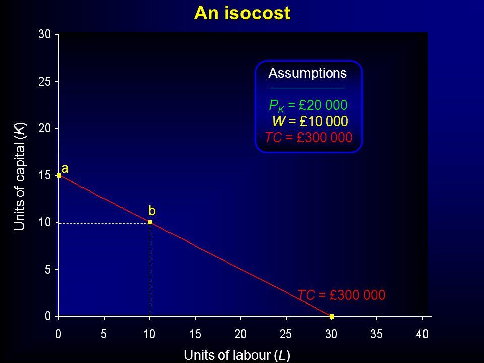Units of labour (L) Units of capital (K) TC = £300 000 a b Assumptions P K = £20 000 W = £10 000 TC = £300 000 An isocost