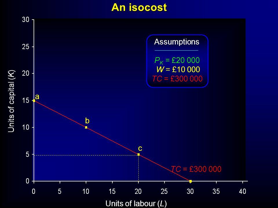 Units of labour (L) Units of capital (K) TC = £300 000 a b c Assumptions P K = £20 000 W = £10 000 TC = £300 000 An isocost