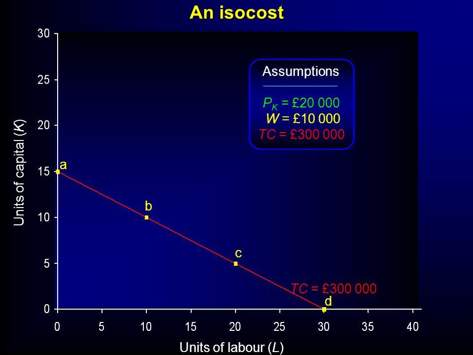 Units of labour (L) Units of capital (K) TC = £300 000 a b c d Assumptions P K = £20 000 W = £10 000 TC = £300 000 An isocost
